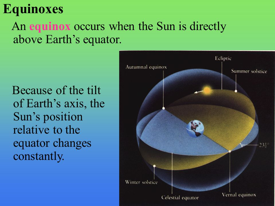 Equinoxes An equinox occurs when the Sun is directly above Earth's equator. Because of the tilt of Earth's axis, the Sun's position relative to the eq