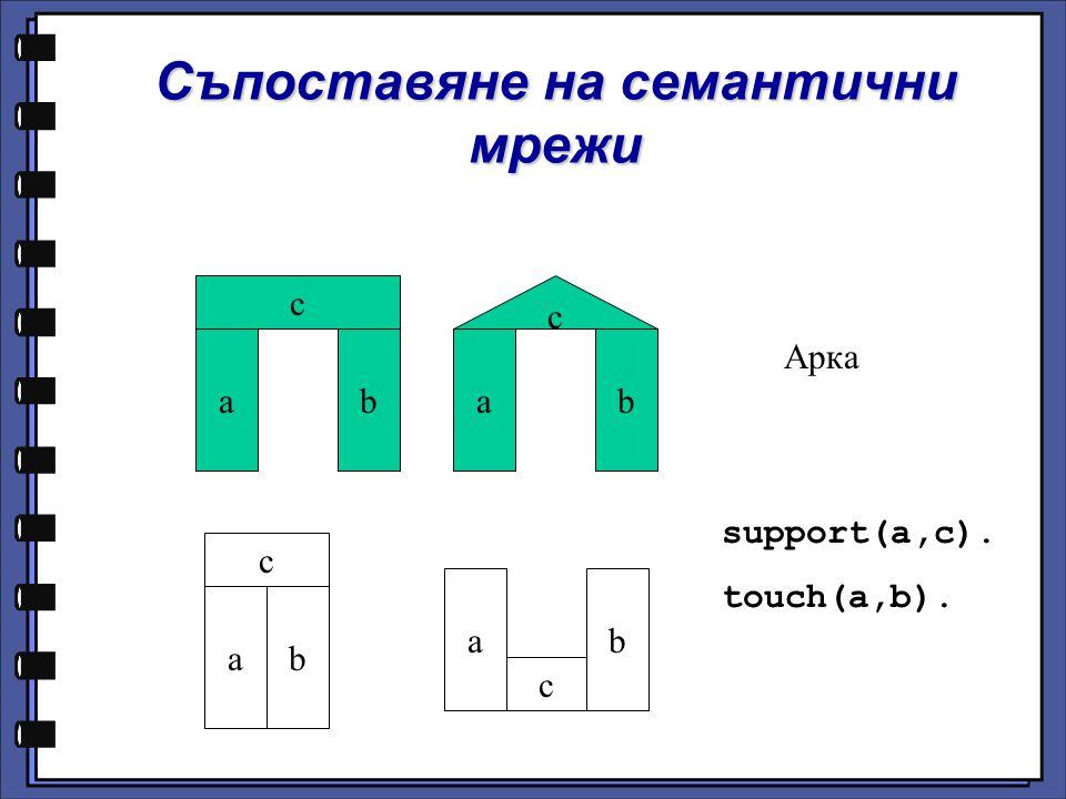 c Съпоставяне на семантични мрежи ab c ab c ab c ab Арка support(a,c). touch(a,b).