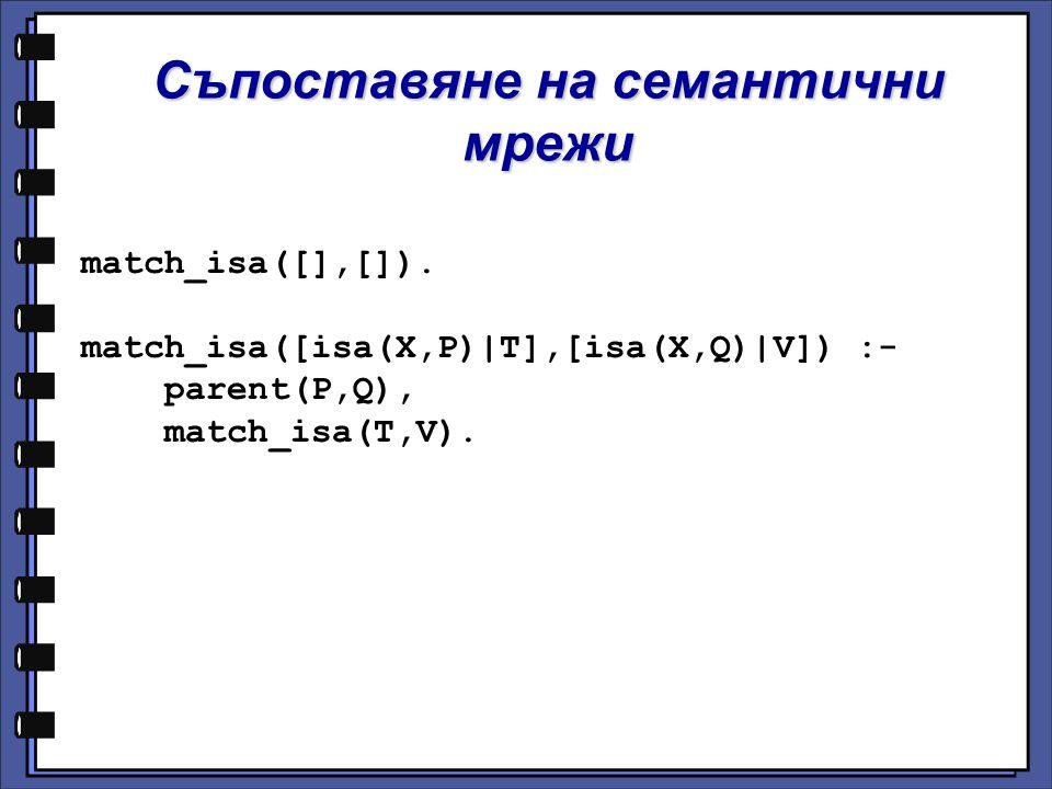 Съпоставяне на семантични мрежи match_isa([],[]). match_isa([isa(X,P)|T],[isa(X,Q)|V]) :- parent(P,Q), match_isa(T,V).