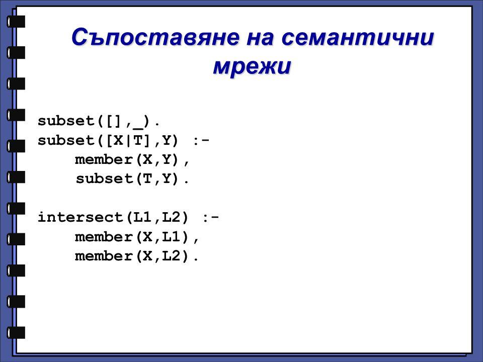 Съпоставяне на семантични мрежи subset([],_). subset([X|T],Y) :- member(X,Y), subset(T,Y). intersect(L1,L2) :- member(X,L1), member(X,L2).