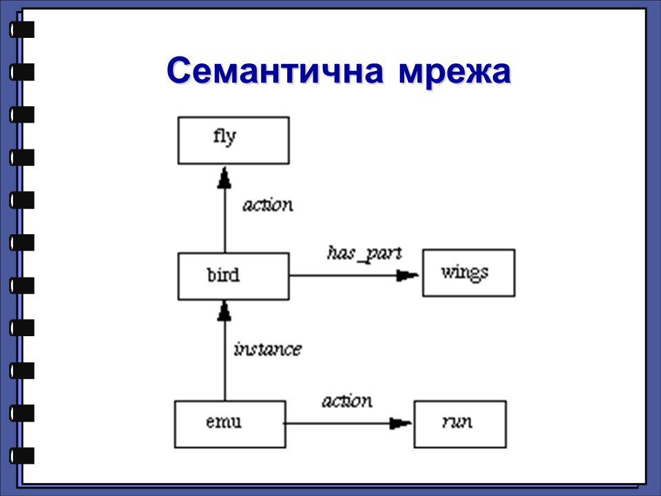 Семантичнa мрежa