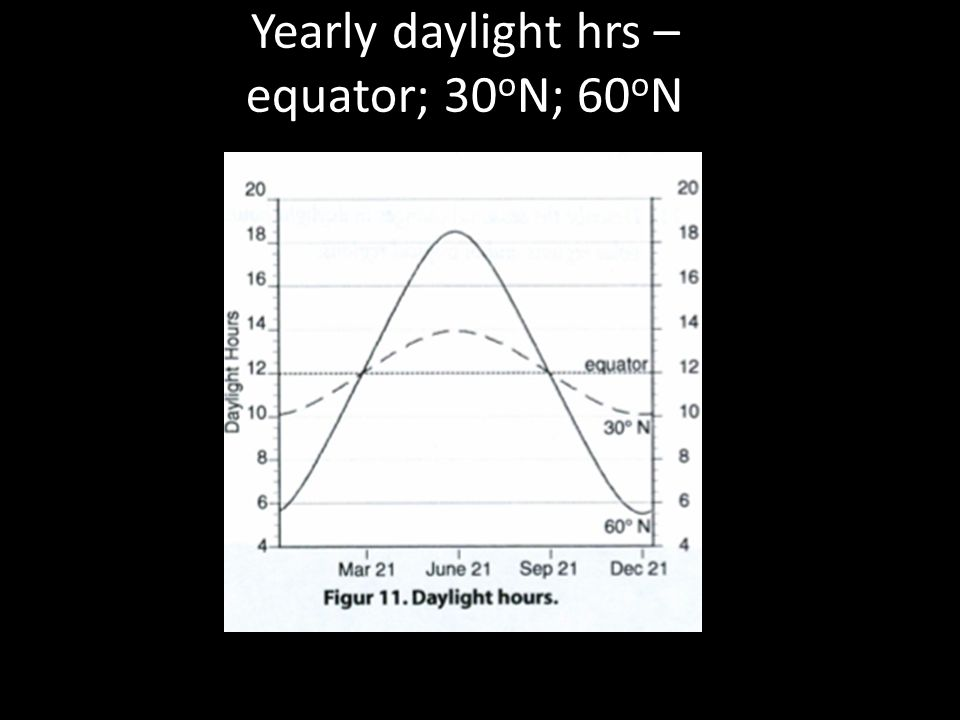 Yearly daylight hrs – equator; 30 o N; 60 o N