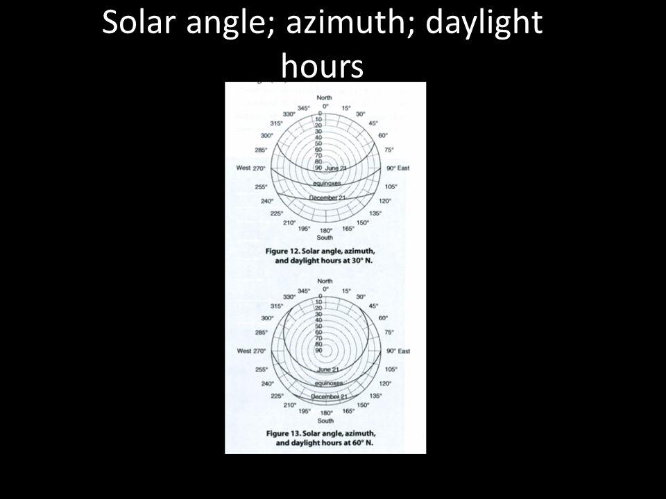 Solar angle; azimuth; daylight hours