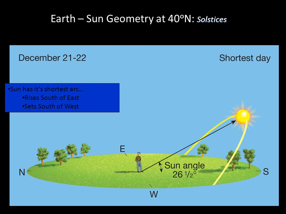 Solstices Earth – Sun Geometry at 40 o N: Solstices Sun has it's shortest arc… Rises South of East Sets South of West