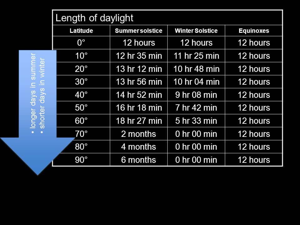 Length of daylight LatitudeSummer solsticeWinter SolsticeEquinoxes 0°0°12 hours 10°12 hr 35 min11 hr 25 min12 hours 20°13 hr 12 min10 hr 48 min12 hours 30°13 hr 56 min10 hr 04 min12 hours 40°14 hr 52 min9 hr 08 min12 hours 50°16 hr 18 min7 hr 42 min12 hours 60°18 hr 27 min5 hr 33 min12 hours 70°2 months0 hr 00 min12 hours 80°4 months0 hr 00 min12 hours 90°6 months0 hr 00 min12 hours longer days in summer shorter days in winter