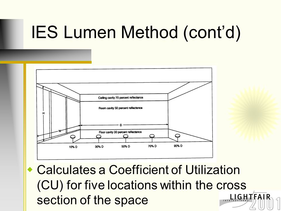 IES Lumen Method (cont'd)  Calculates a Coefficient of Utilization (CU) for five locations within the cross section of the space