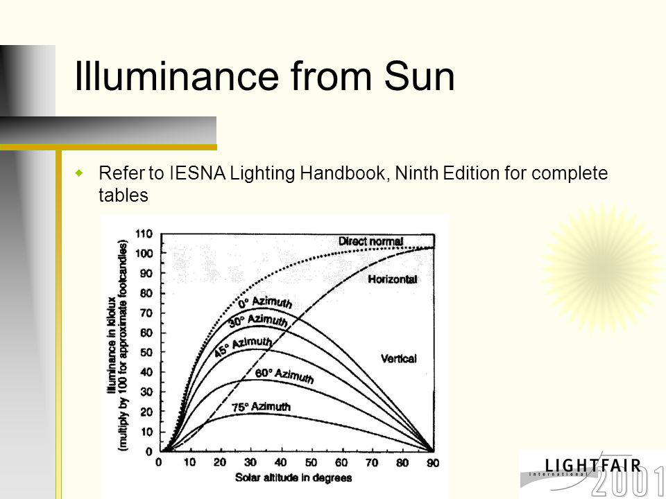 Illuminance from Sun  Refer to IESNA Lighting Handbook, Ninth Edition for complete tables