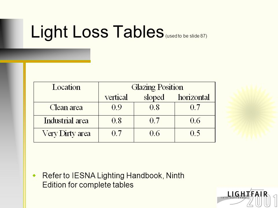 Light Loss Tables (used to be slide 87)  Refer to IESNA Lighting Handbook, Ninth Edition for complete tables