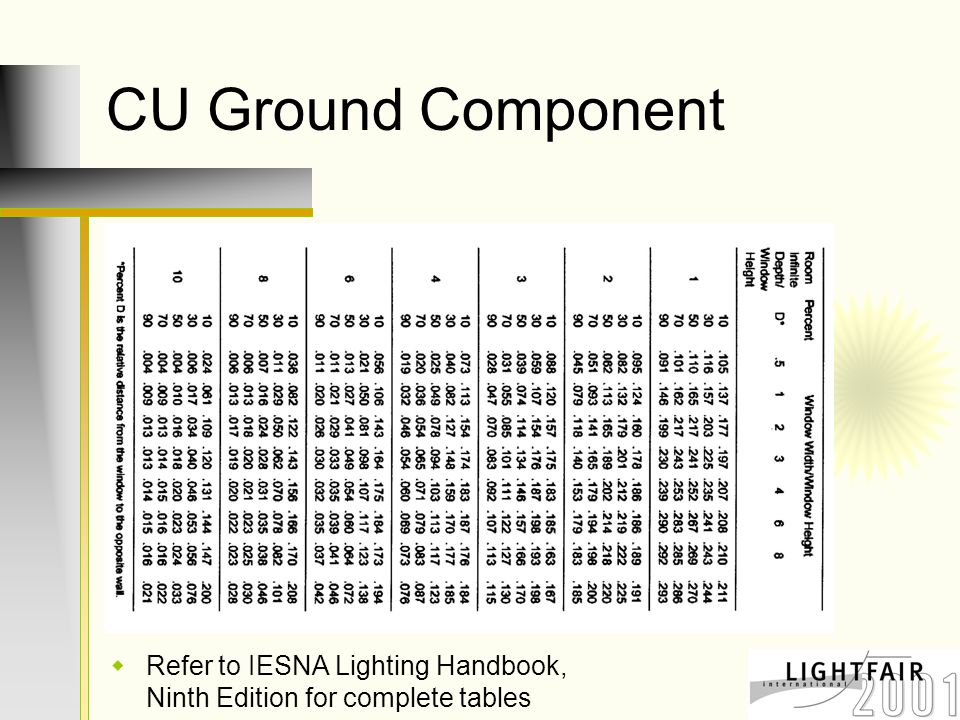 CU Ground Component  Refer to IESNA Lighting Handbook, Ninth Edition for complete tables