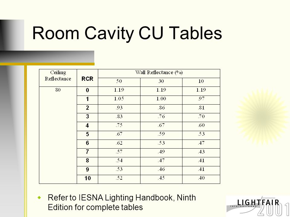 Room Cavity CU Tables  Refer to IESNA Lighting Handbook, Ninth Edition for complete tables