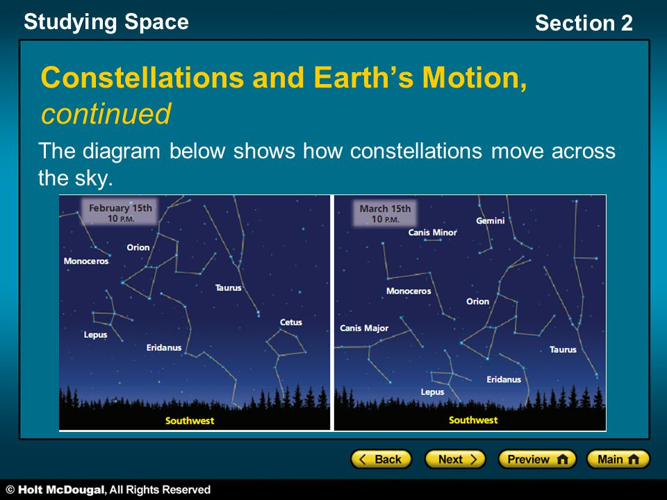 Studying Space Section 2 Constellations and Earth's Motion, continued The diagram below shows how constellations move across the sky.