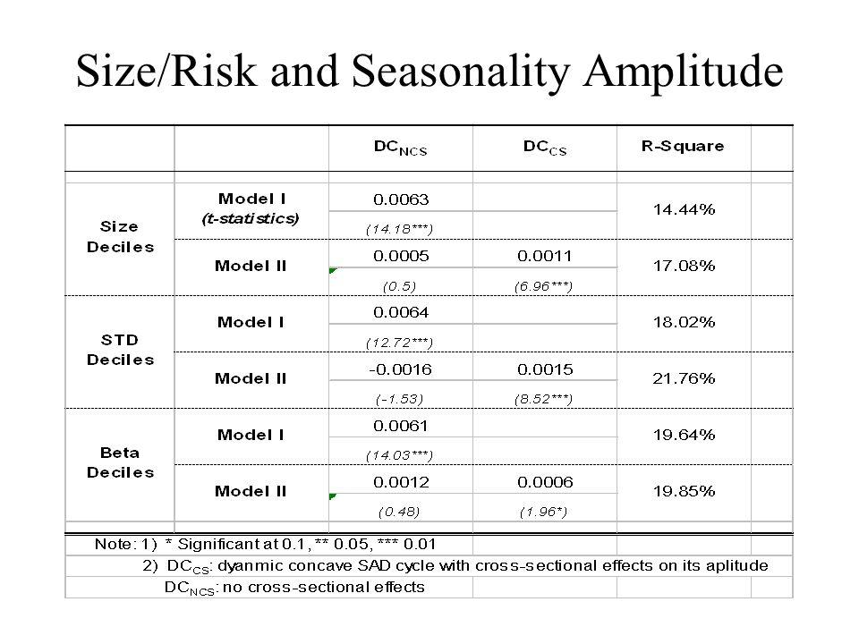 Size/Risk and Seasonality Amplitude
