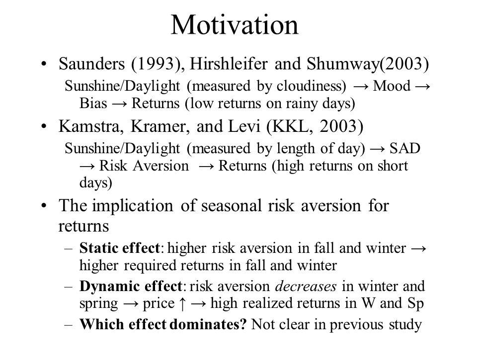 Motivation Saunders (1993), Hirshleifer and Shumway(2003) Sunshine/Daylight (measured by cloudiness) → Mood → Bias → Returns (low returns on rainy day