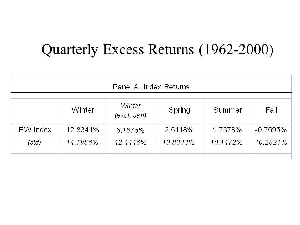 Quarterly Excess Returns (1962-2000)