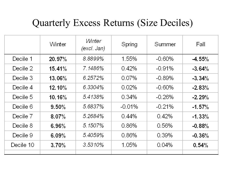 Quarterly Excess Returns (Size Deciles)