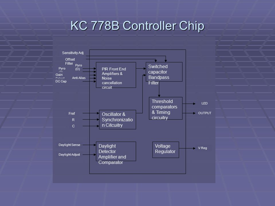 KC 778B Controller Chip PIR Front End Amplifiers & Noise cancellation circuit Switched capacitor Bandpass Filter Oscillator & Synchronizatio n Citcuitry Threshold comparators & Timing circuitry Daylight Detector Amplifier and Comparator Voltage Regulator Sensitivity Adj Offset Filter Pyro (D) Pyro (S) Gain Select Anti Alias DC Cap Fref R C Daylight Sense Daylight Adjust LED OUTPUT V Reg