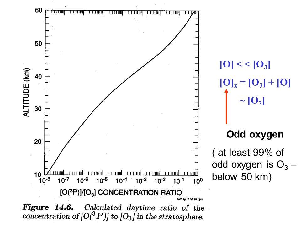 [O] < < [O 3 ] [O] x = [O 3 ] + [O] ~ [O 3 ] Odd oxygen ( at least 99% of odd oxygen is O 3 – below 50 km)