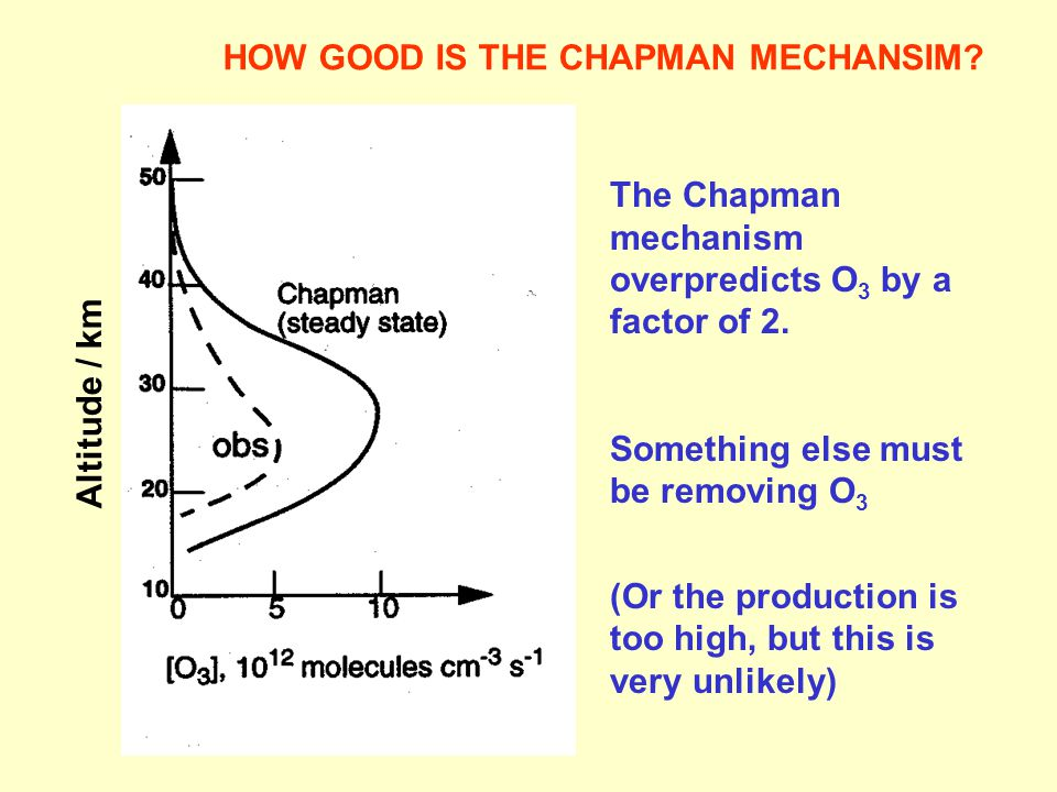 The Chapman mechanism overpredicts O 3 by a factor of 2.