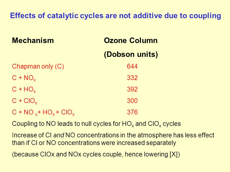 Effects of catalytic cycles are not additive due to coupling MechanismOzone Column (Dobson units) Chapman only (C)644 C + NO x 332 C + HO x 392 C + ClO x 300 C + NO x + HO x + ClO x 376 Coupling to NO leads to null cycles for HO x and ClO x cycles Increase of Cl and NO concentrations in the atmosphere has less effect than if Cl or NO concentrations were increased separately (because ClOx and NOx cycles couple, hence lowering [X])