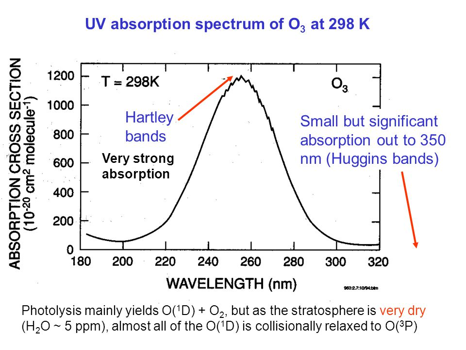UV absorption spectrum of O 3 at 298 K Small but significant absorption out to 350 nm (Huggins bands) Hartley bands Very strong absorption Photolysis mainly yields O( 1 D) + O 2, but as the stratosphere is very dry (H 2 O ~ 5 ppm), almost all of the O( 1 D) is collisionally relaxed to O( 3 P)