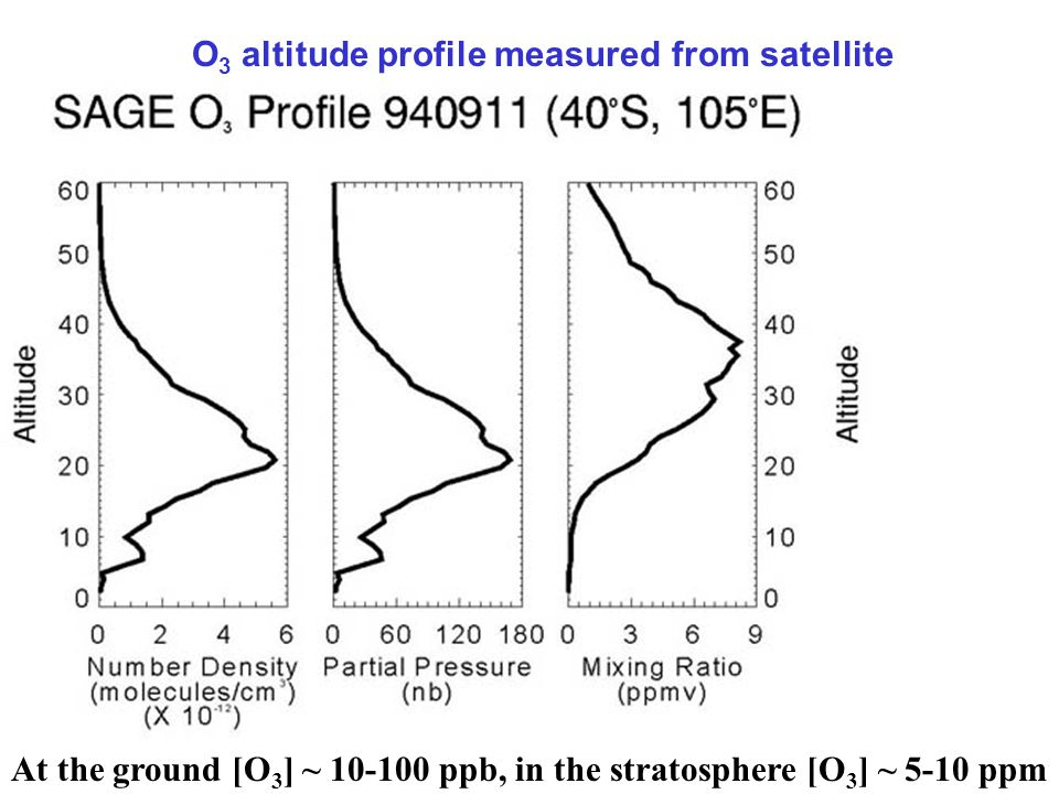 At the ground [O 3 ] ~ 10-100 ppb, in the stratosphere [O 3 ] ~ 5-10 ppm O 3 altitude profile measured from satellite