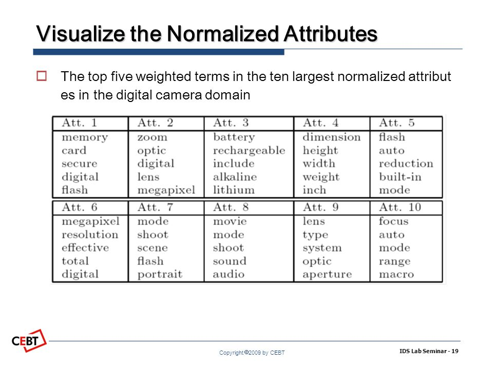 Copyright  2009 by CEBT Visualize the Normalized Attributes  The top five weighted terms in the ten largest normalized attribut es in the digital camera domain IDS Lab Seminar - 19