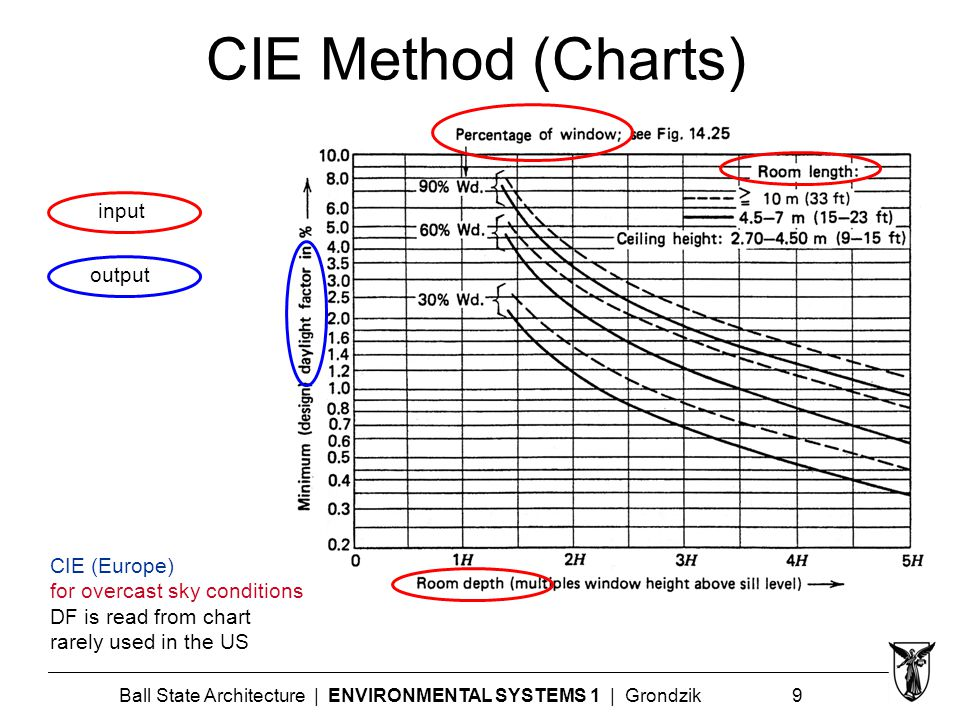 Ball State Architecture | ENVIRONMENTAL SYSTEMS 1 | Grondzik 9 CIE Method (Charts) input output CIE (Europe) for overcast sky conditions DF is read from chart rarely used in the US