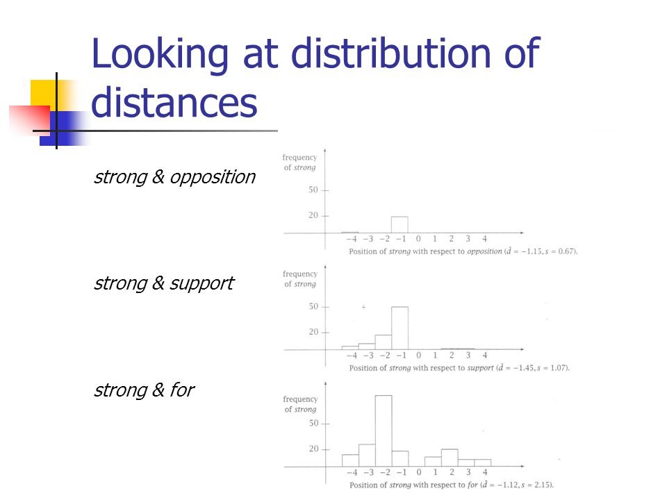 Looking at distribution of distances strong & opposition strong & support strong & for