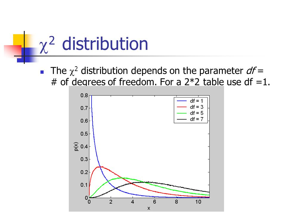  2 distribution The  2 distribution depends on the parameter df = # of degrees of freedom.