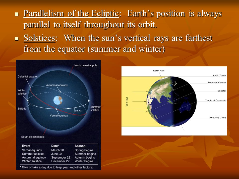Parallelism of the Ecliptic: Earth's position is always parallel to itself throughout its orbit. Parallelism of the Ecliptic: Earth's position is alwa