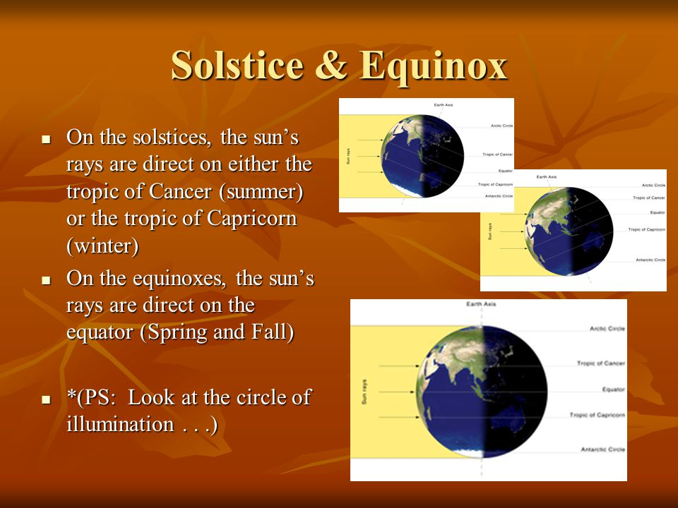 Solstice & Equinox On the solstices, the sun's rays are direct on either the tropic of Cancer (summer) or the tropic of Capricorn (winter) On the sols