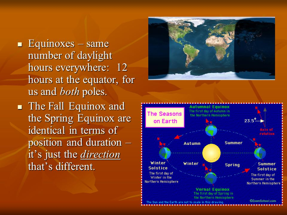 Equinoxes – same number of daylight hours everywhere: 12 hours at the equator, for us and both poles. Equinoxes – same number of daylight hours everyw