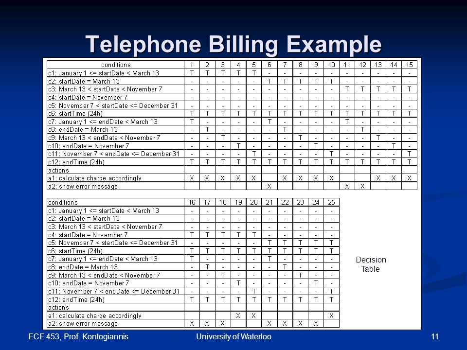 ECE 453, Prof. Kontogiannis 11University of Waterloo Telephone Billing Example Decision Table