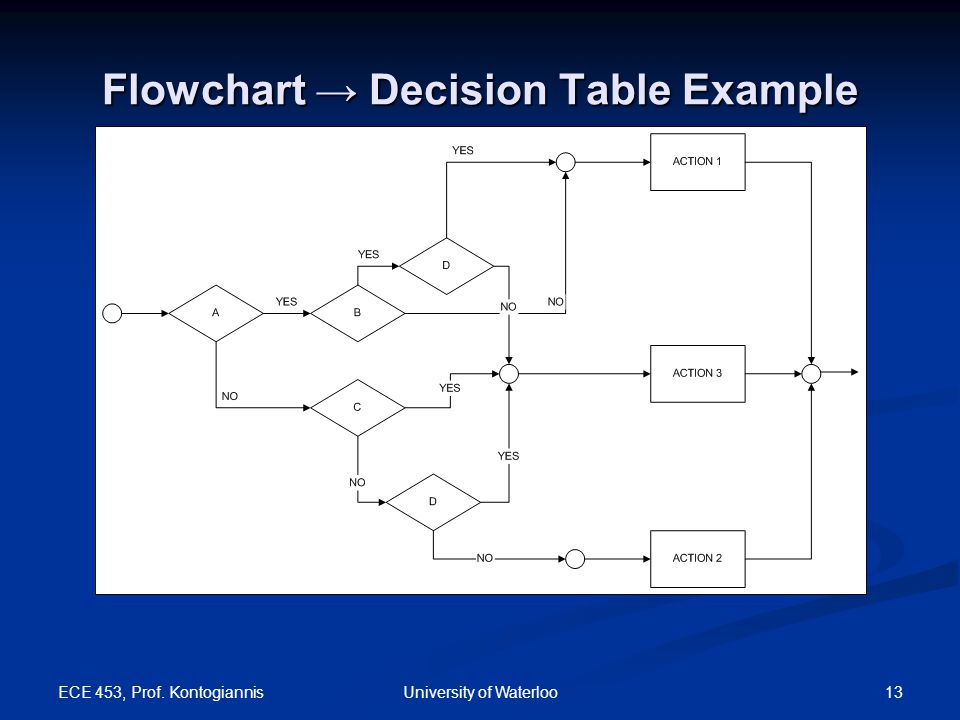 ECE 453, Prof. Kontogiannis 14University of Waterloo Flowchart → Decision Table Example