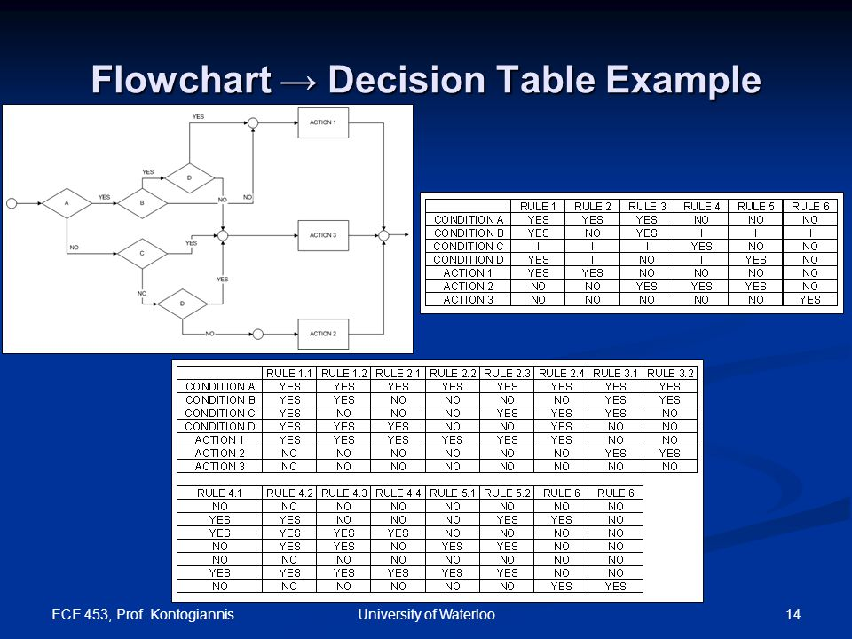 ECE 453, Prof. Kontogiannis 14University of Waterloo Flowchart → Decision Table Example