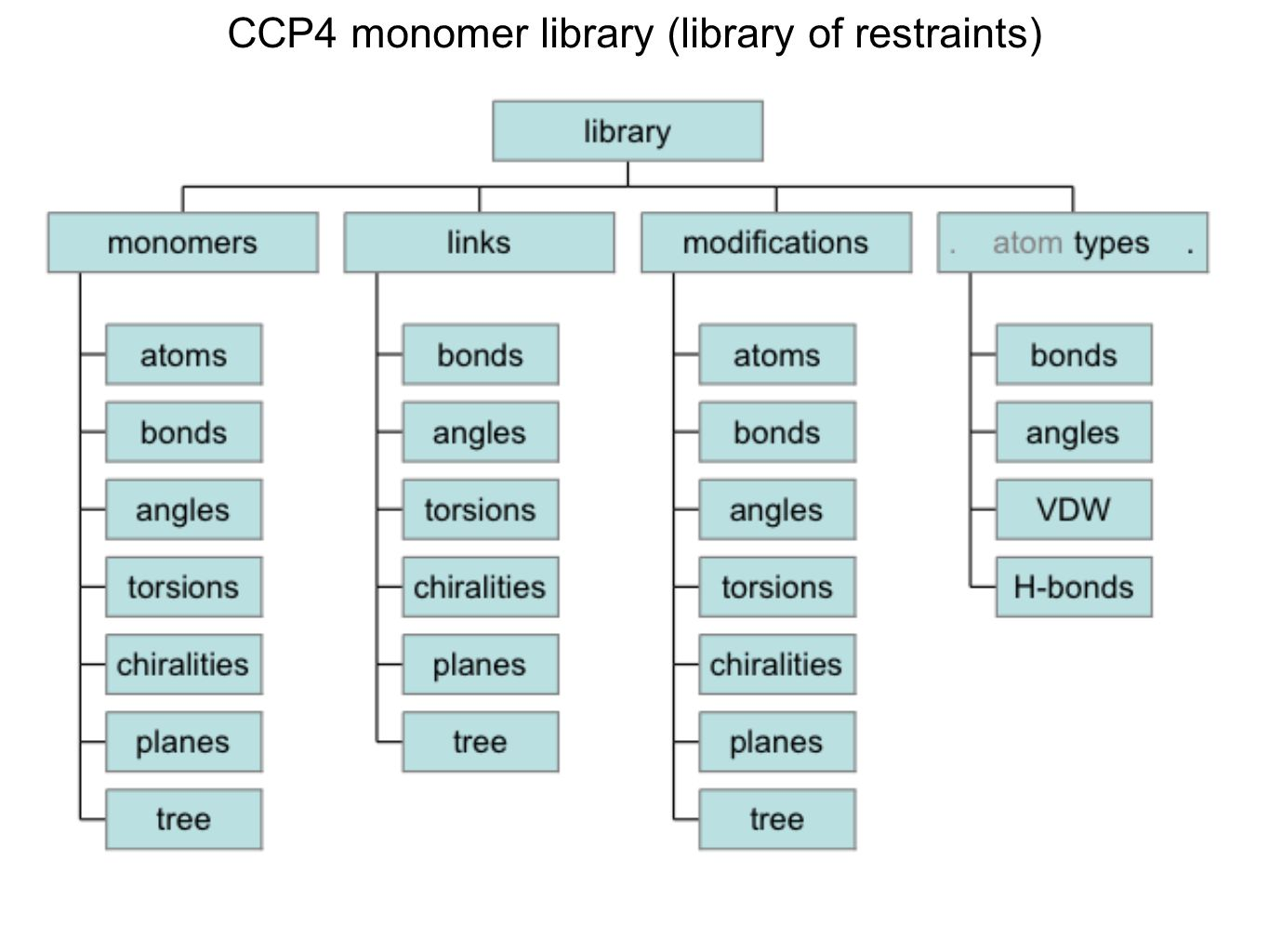CCP4 monomer library (library of restraints)