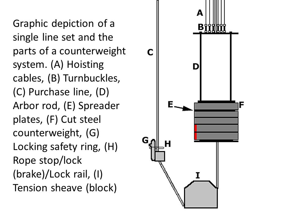 Graphic depiction of a single line set and the parts of a counterweight system.
