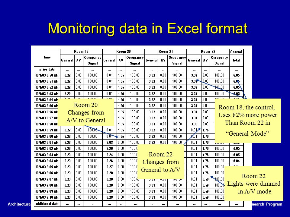 PIER Lighting Research ProgramArchitectural Energy Corporation Monitoring data in Excel format Room 20 Changes from A/V to General Room 22 Changes fro