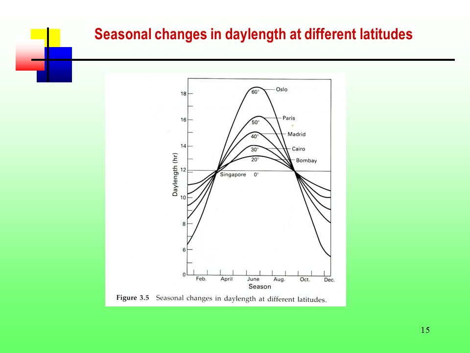 15 Seasonal changes in daylength at different latitudes