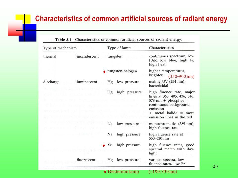 20 Characteristics of common artificial sources of radiant energy (350-900 nm) Deuterium lamp (~190-350 nm)   