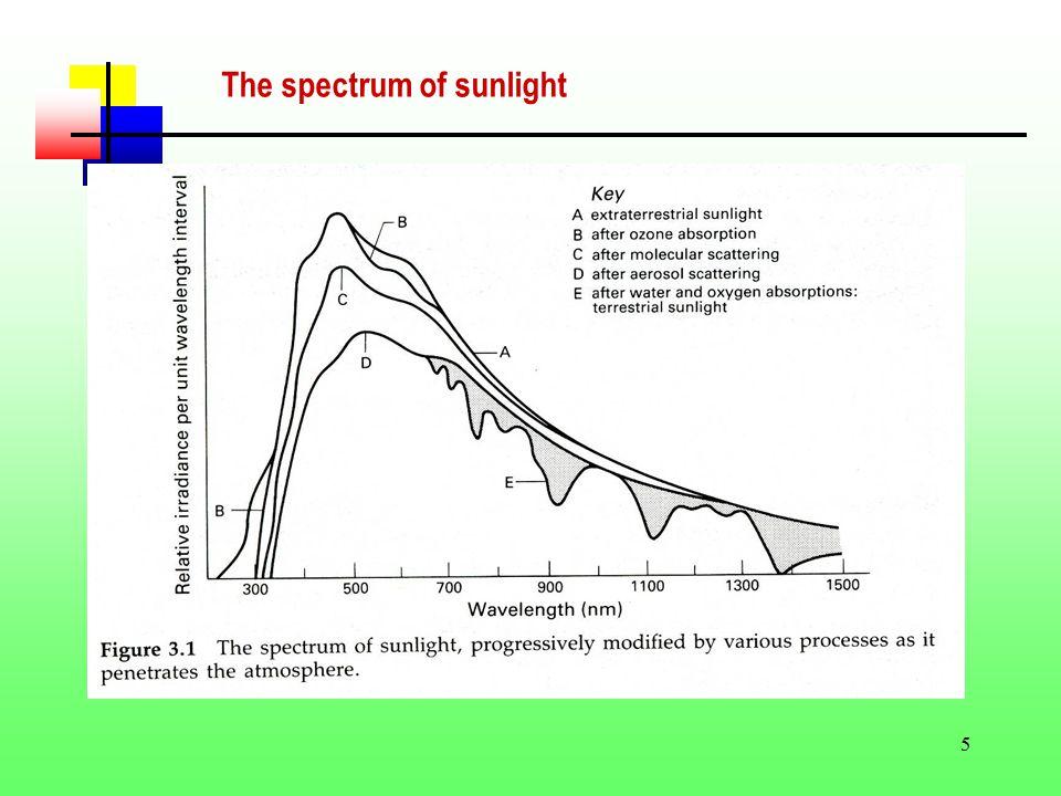 5 The spectrum of sunlight