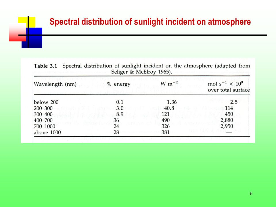6 Spectral distribution of sunlight incident on atmosphere