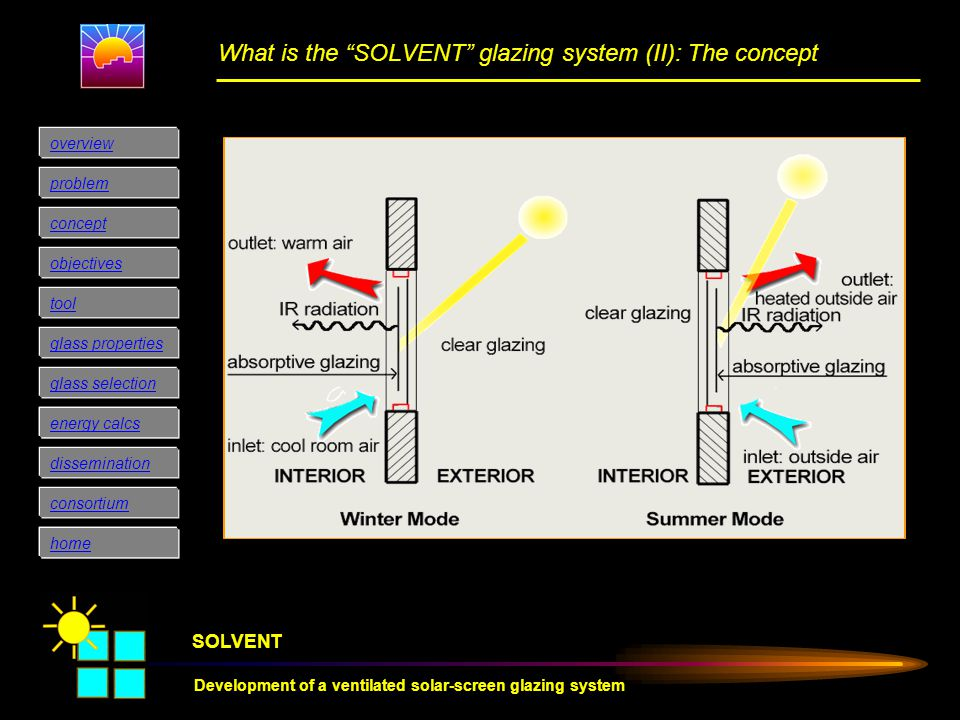 SOLVENT Development of a ventilated solar-screen glazing system consortium concept objectives glass properties glass selection overview problem tool e