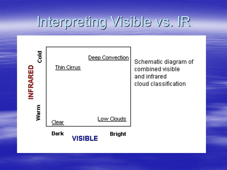 Interpreting Visible vs. IR