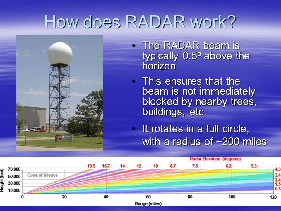 How does RADAR work.