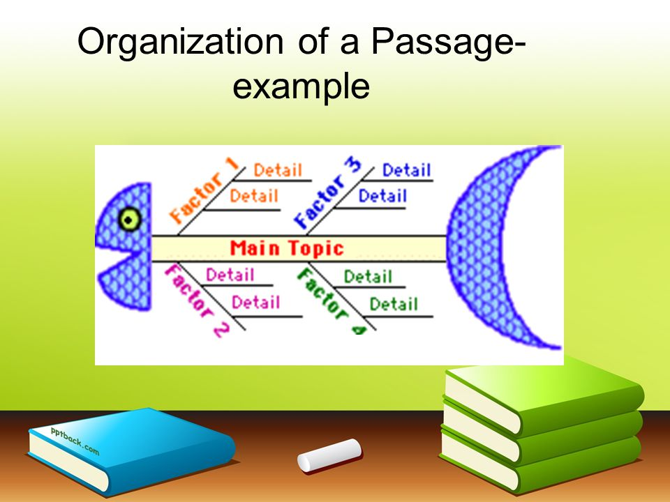 Organization of a Passage- example