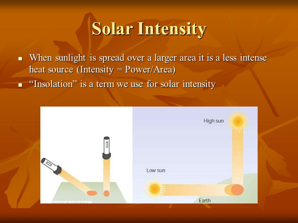 Solar Intensity When sunlight is spread over a larger area it is a less intense heat source (Intensity = Power/Area)‏ When sunlight is spread over a larger area it is a less intense heat source (Intensity = Power/Area)‏ Insolation is a term we use for solar intensity Insolation is a term we use for solar intensity