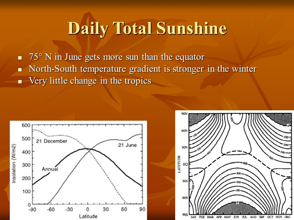 Daily Total Sunshine 75° N in June gets more sun than the equator 75° N in June gets more sun than the equator North-South temperature gradient is stronger in the winter North-South temperature gradient is stronger in the winter Very little change in the tropics Very little change in the tropics