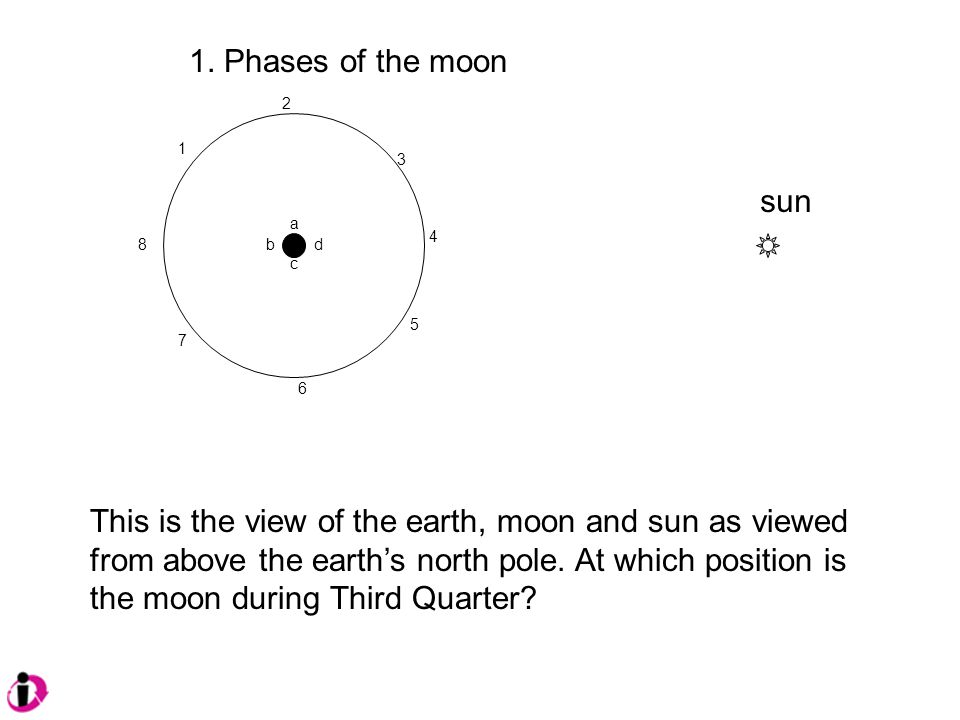 1. Phases of the moon 1 2 3 4 8d c b a 5 6 7 This is the view of the earth, moon and sun as viewed from above the earth's north pole. At which positio