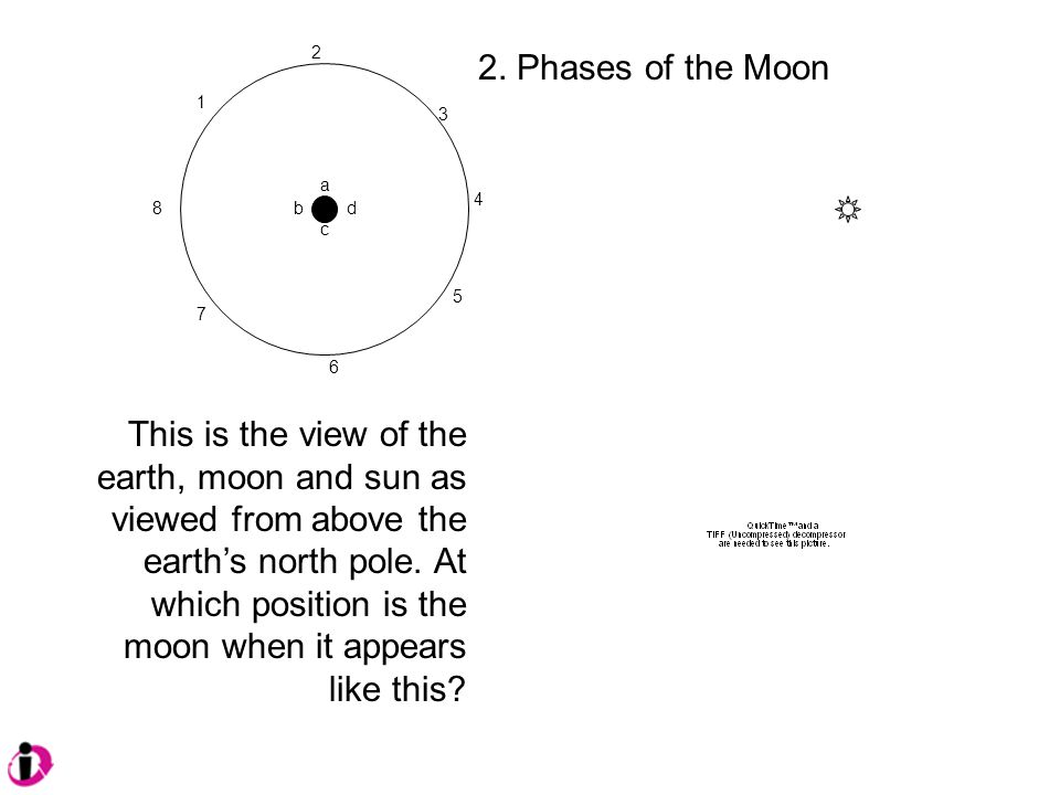 2. Phases of the Moon 1 2 3 4 8d c b a 5 6 7 This is the view of the earth, moon and sun as viewed from above the earth's north pole. At which positio
